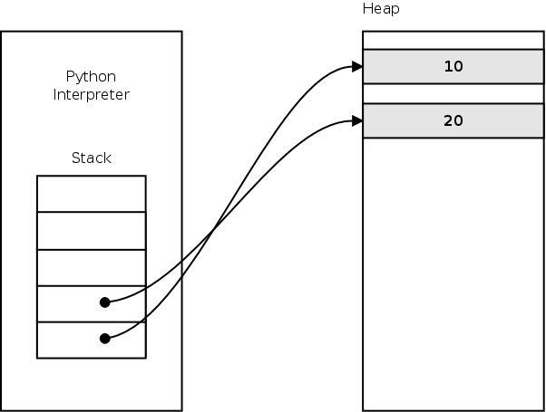 Python Byte Code Hacks :: ~vijaykumar